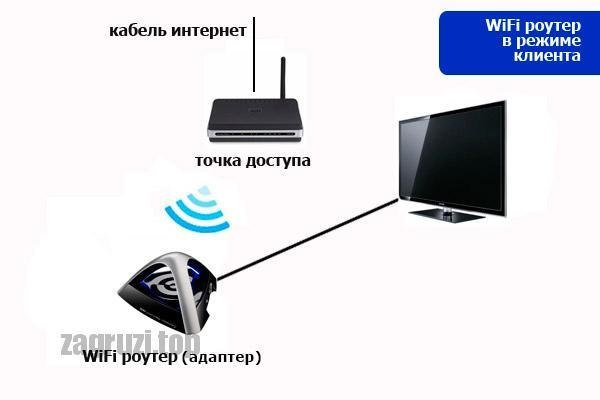 Проводное подключение беспроводной канал