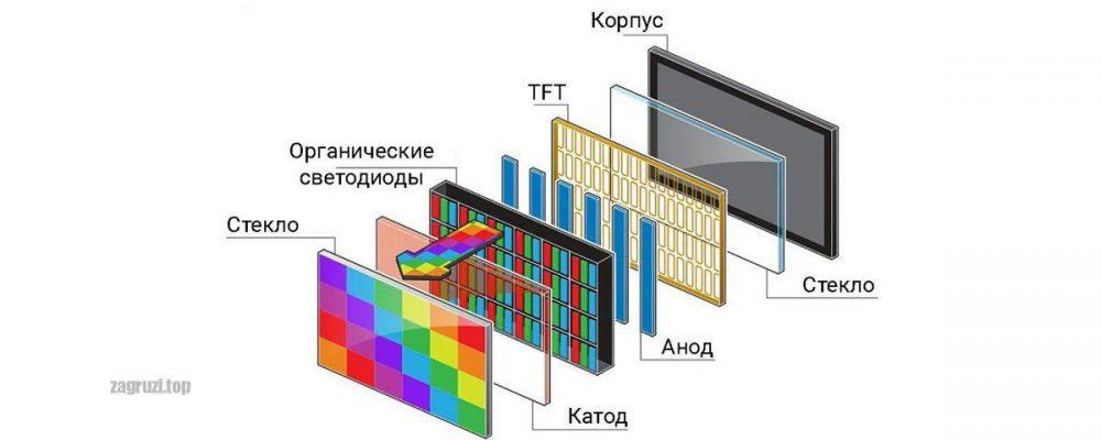 Типы OLED-экранов