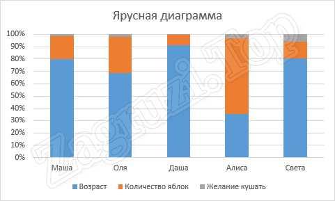 Пример ярусной диаграммы в Excel